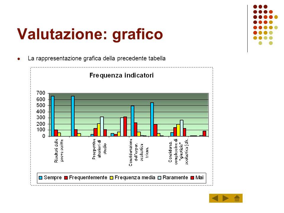 Valutazione: grafico La rappresentazione grafica della precedente tabella