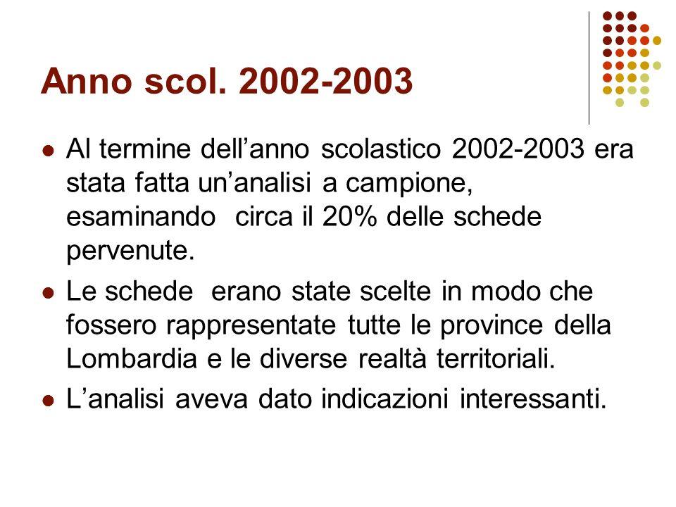 Anno scol. 2002-2003