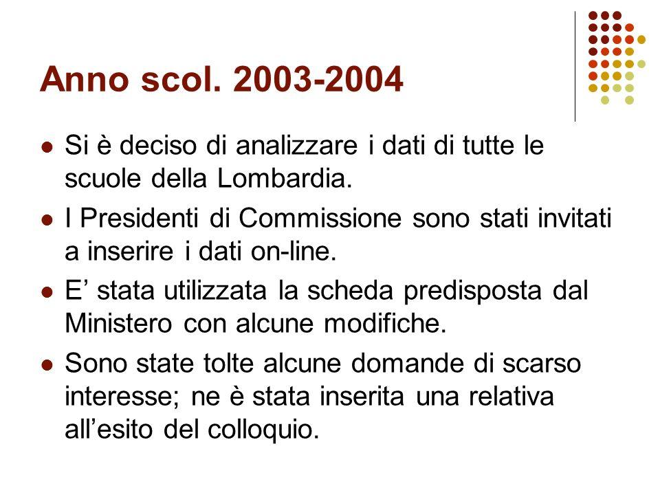 Anno scol. 2003-2004 Si è deciso di analizzare i dati di tutte le scuole della Lombardia.