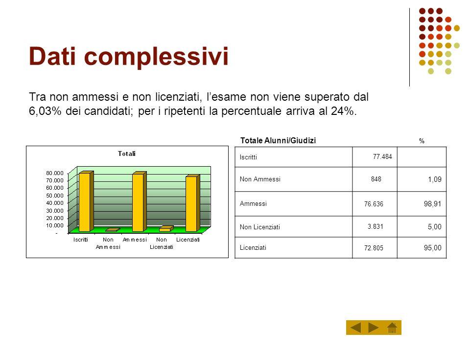 Dati complessivi Tra non ammessi e non licenziati, l'esame non viene superato dal 6,03% dei candidati; per i ripetenti la percentuale arriva al 24%.