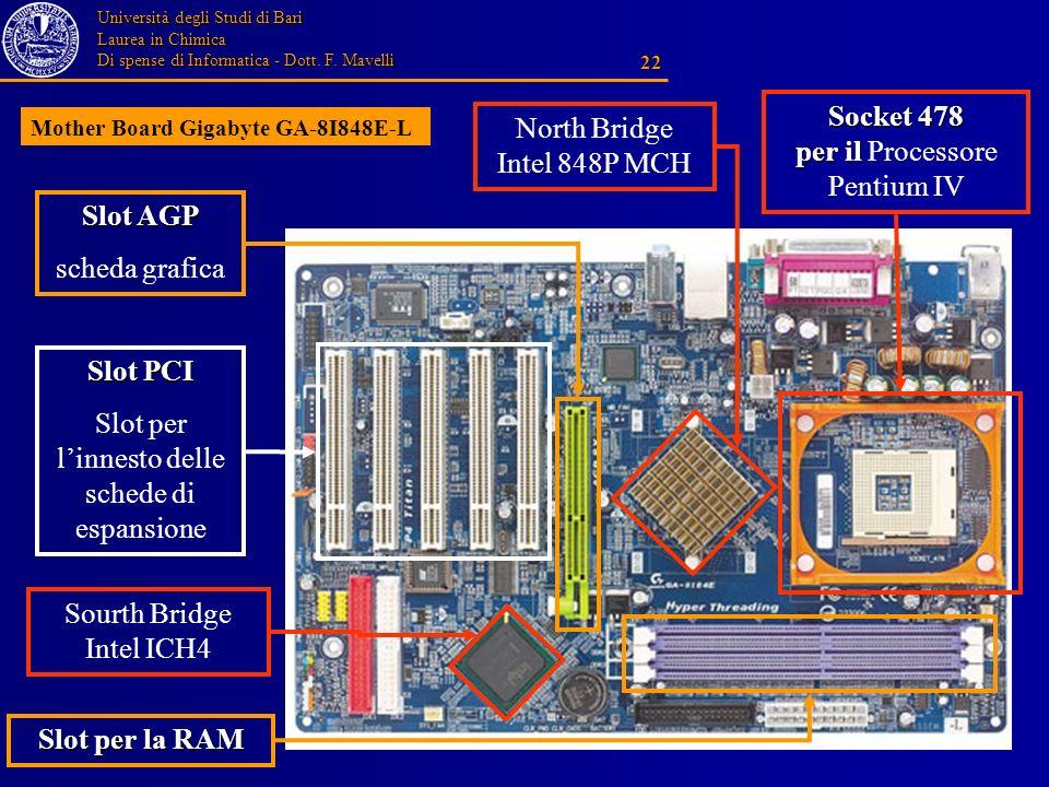 Slot AGP Slot PCI Slot per la RAM