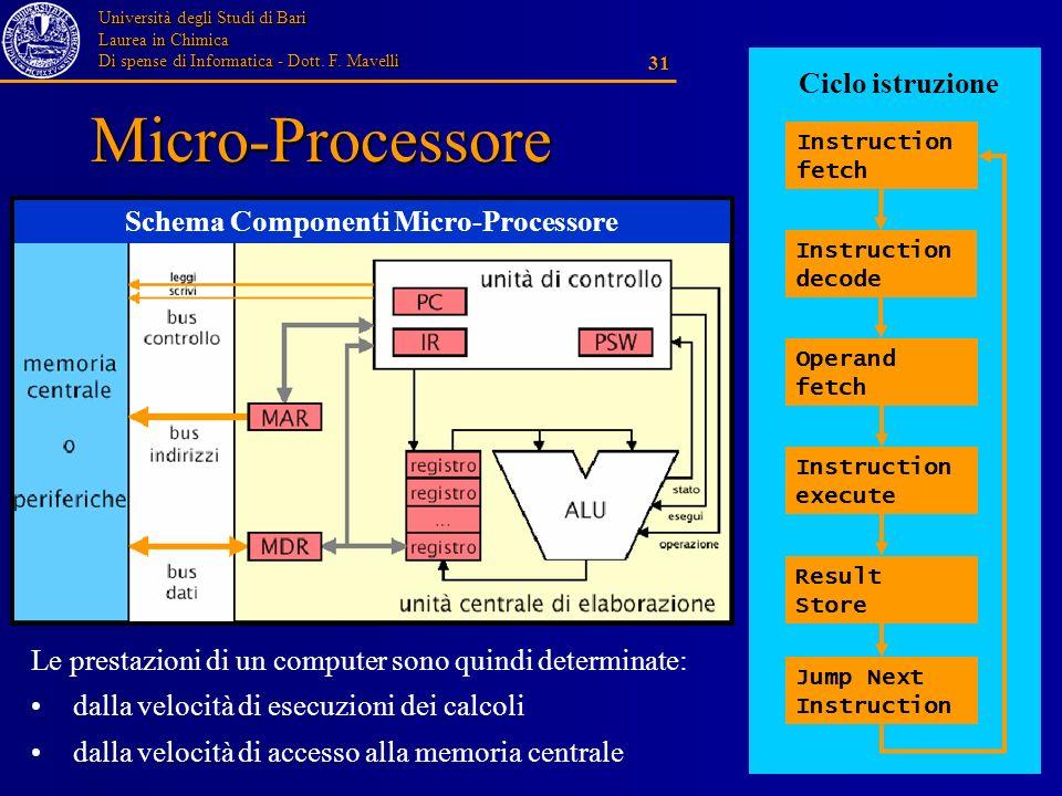 Schema Componenti Micro-Processore