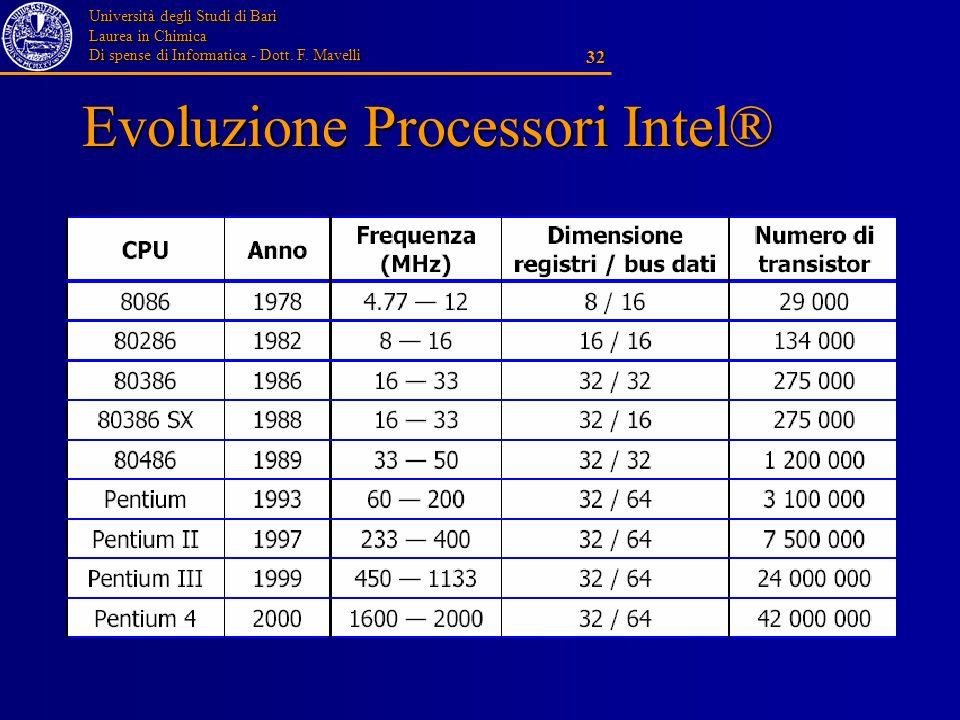 Evoluzione Processori Intel®