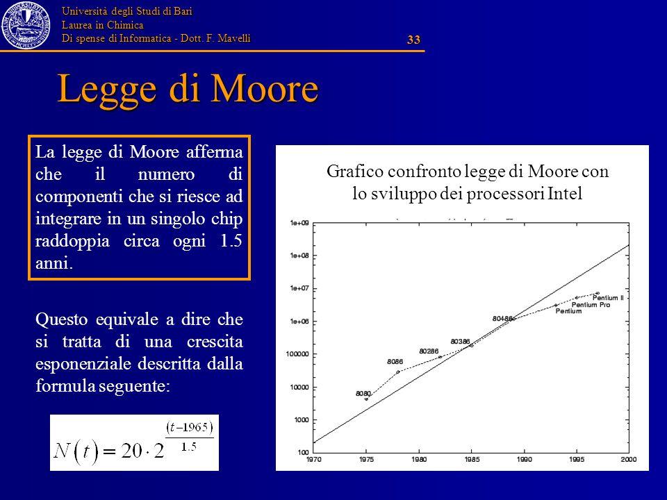 Grafico confronto legge di Moore con lo sviluppo dei processori Intel