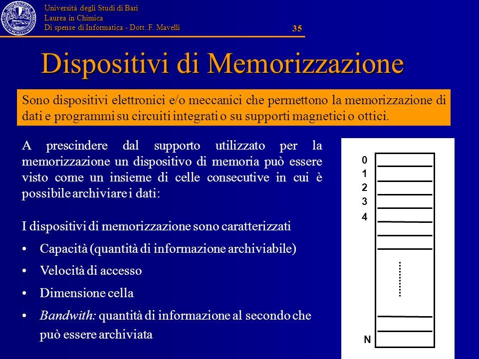 Dispositivi di Memorizzazione