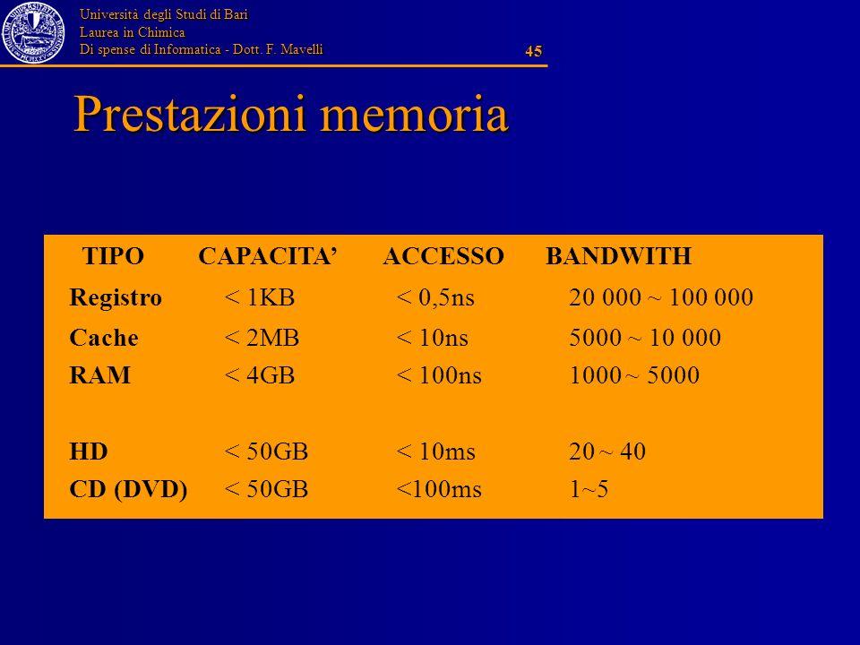 Prestazioni memoria TIPO CAPACITA' ACCESSO BANDWITH