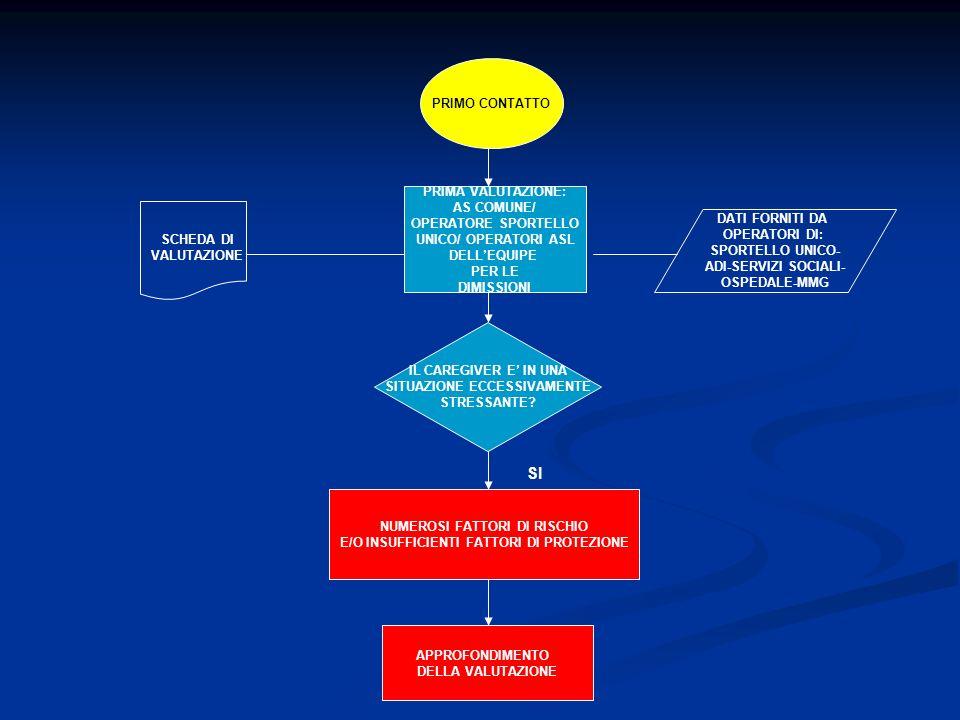 SI PRIMO CONTATTO PRIMA VALUTAZIONE: AS COMUNE/ OPERATORE SPORTELLO