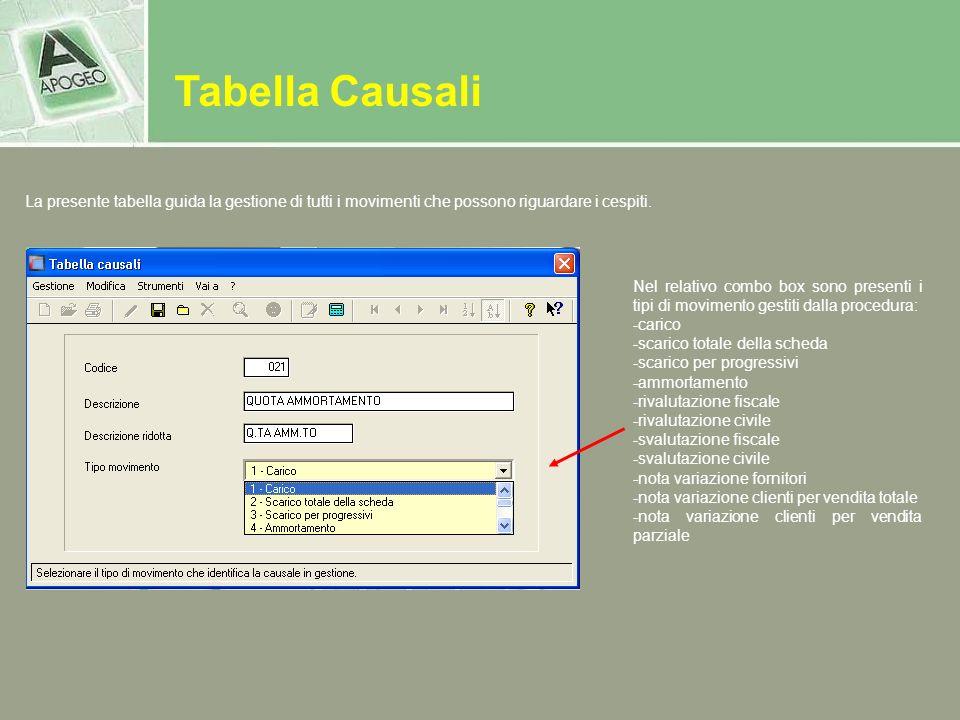 Tabella Causali La presente tabella guida la gestione di tutti i movimenti che possono riguardare i cespiti.