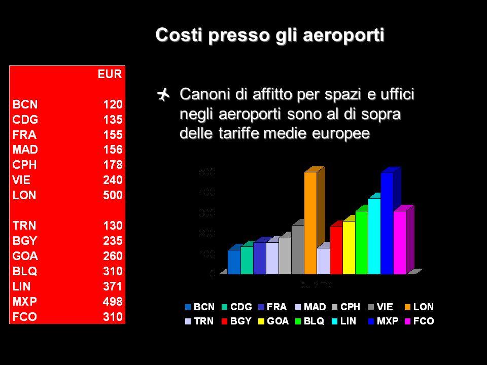 Costi presso gli aeroporti
