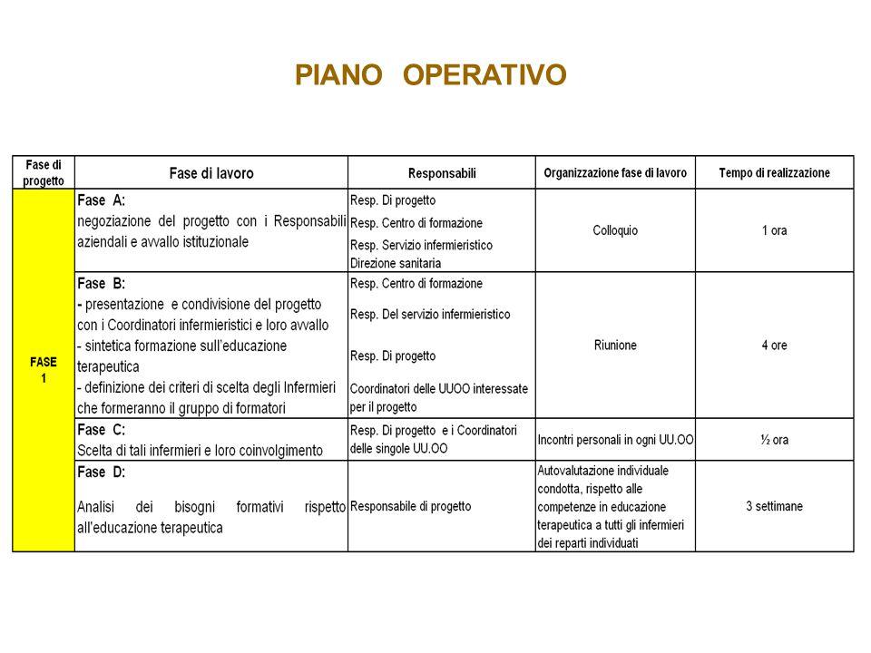 PIANO OPERATIVO