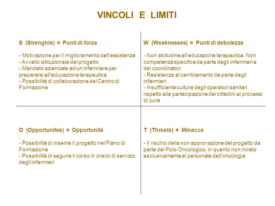VINCOLI E LIMITI S (Strenghts) = Punti di forza