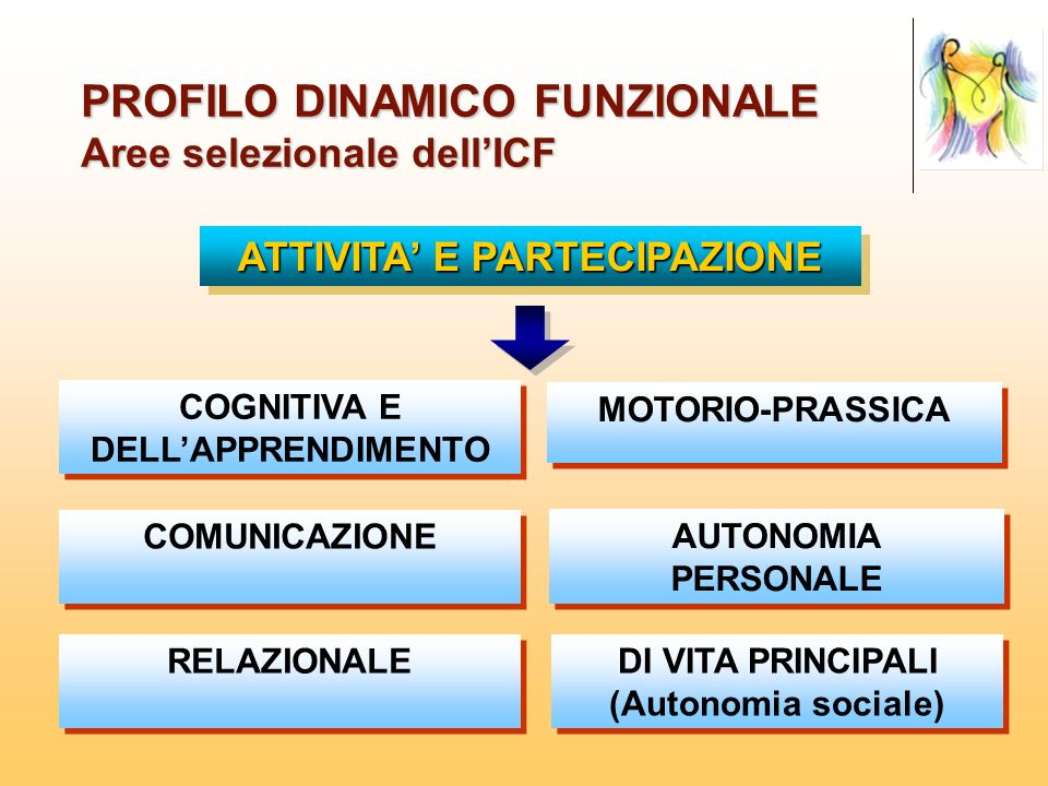 PROFILO DINAMICO FUNZIONALE Aree selezionale dell'ICF