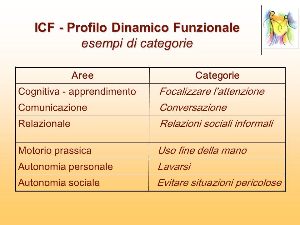 ICF - Profilo Dinamico Funzionale