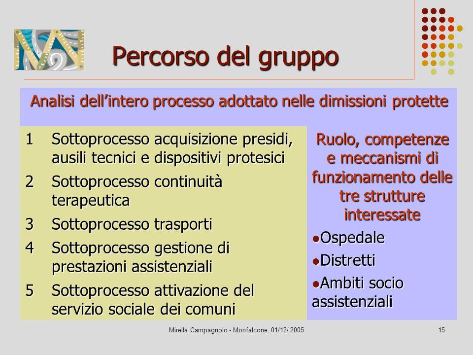 Percorso del gruppo Analisi dell'intero processo adottato nelle dimissioni protette. 1.