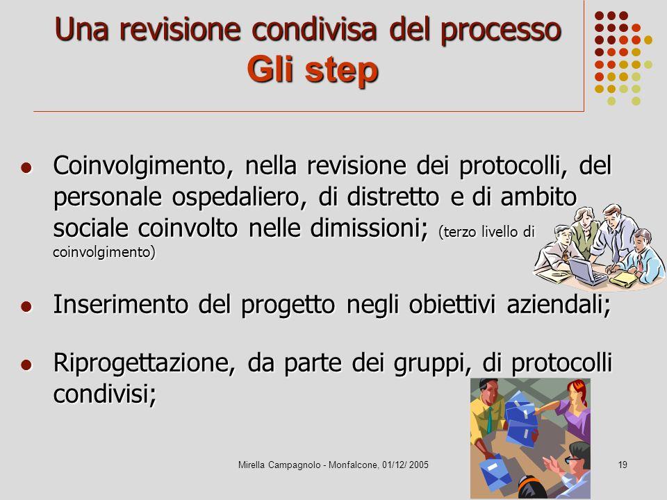 Una revisione condivisa del processo Gli step