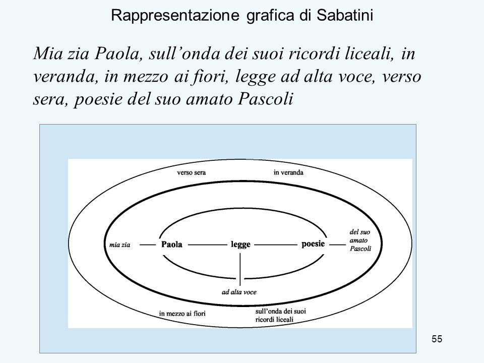 Rappresentazione grafica di Sabatini
