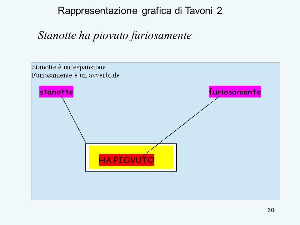 Rappresentazione grafica di Tavoni 2