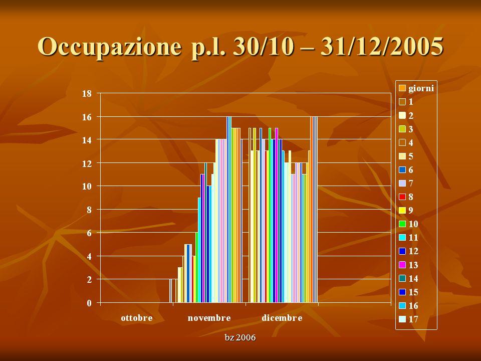Occupazione p.l. 30/10 – 31/12/2005 bz 2006