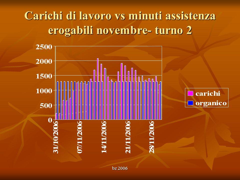 Carichi di lavoro vs minuti assistenza erogabili novembre- turno 2