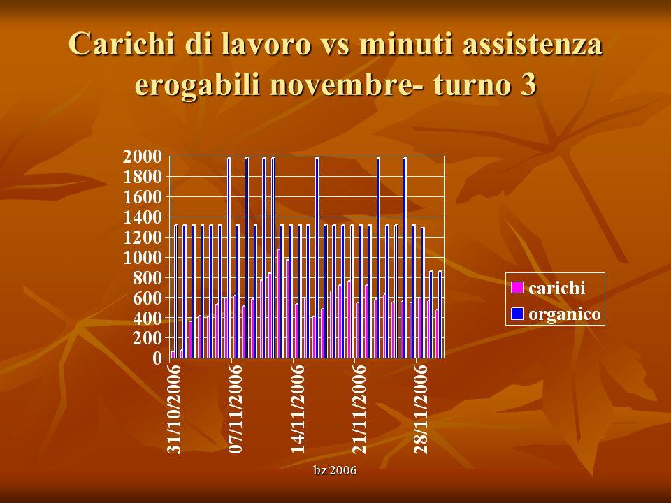 Carichi di lavoro vs minuti assistenza erogabili novembre- turno 3