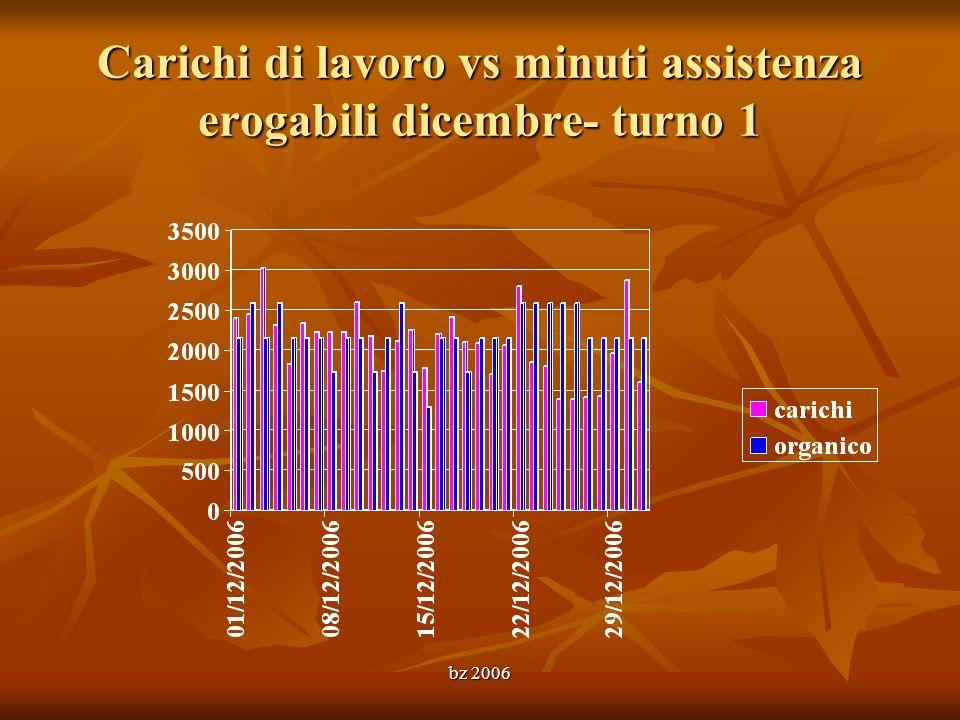 Carichi di lavoro vs minuti assistenza erogabili dicembre- turno 1