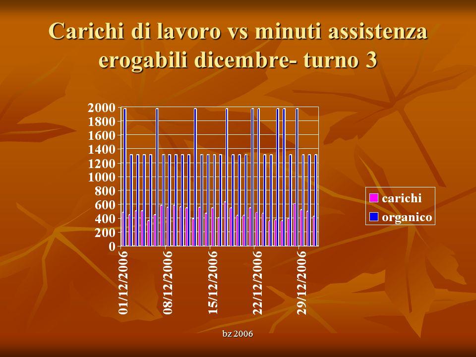 Carichi di lavoro vs minuti assistenza erogabili dicembre- turno 3