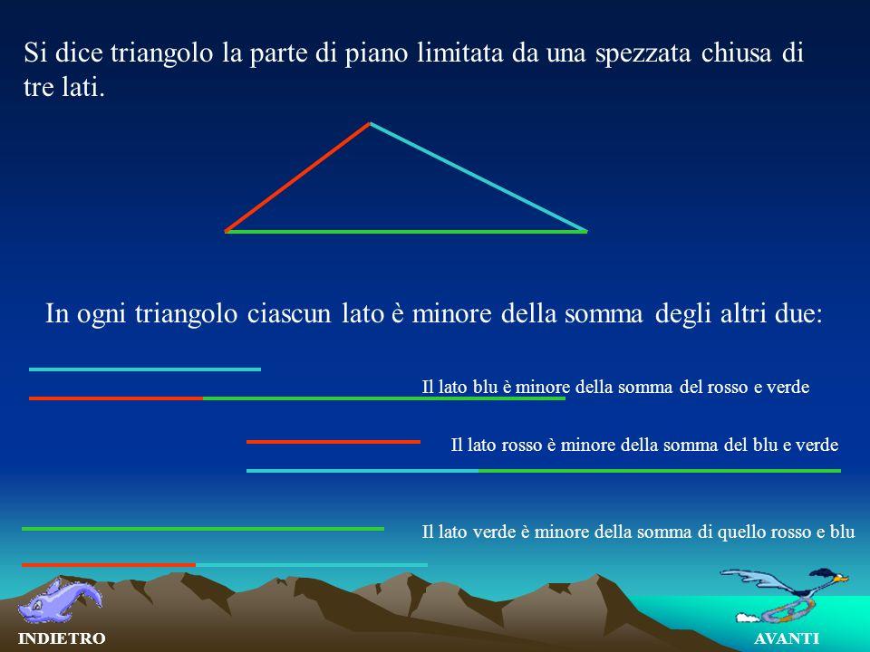 In ogni triangolo ciascun lato è minore della somma degli altri due: