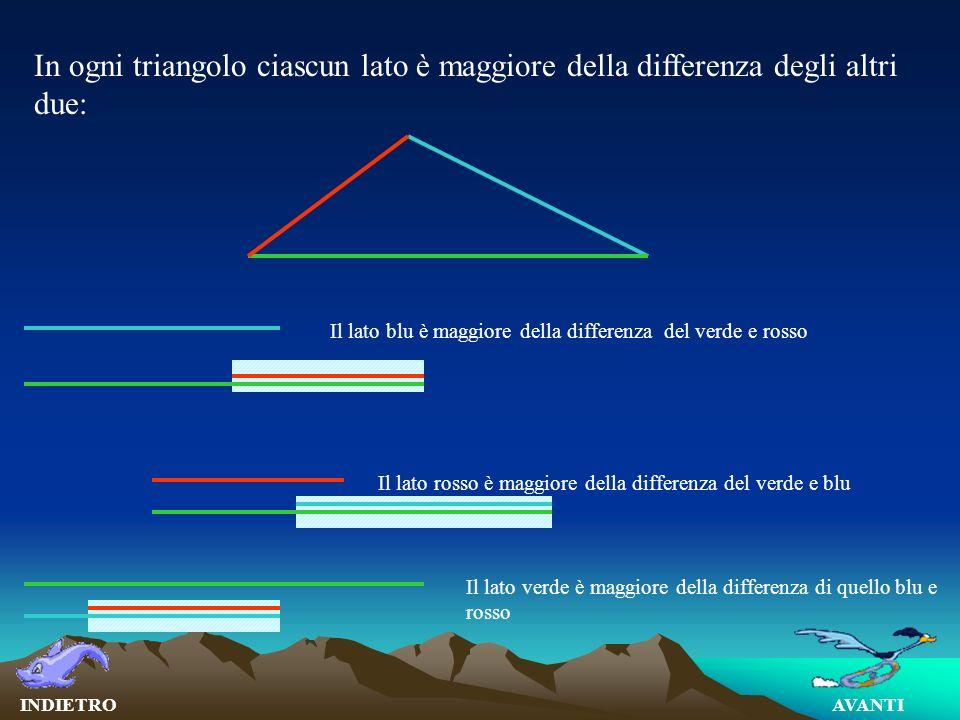 In ogni triangolo ciascun lato è maggiore della differenza degli altri due: