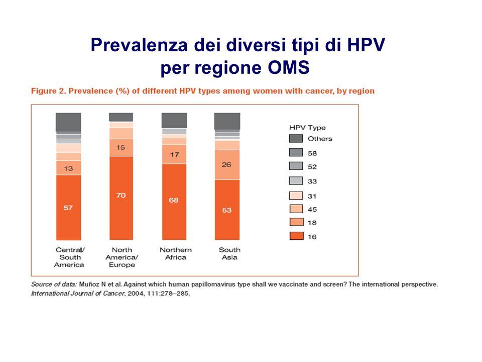 Prevalenza dei diversi tipi di HPV per regione OMS