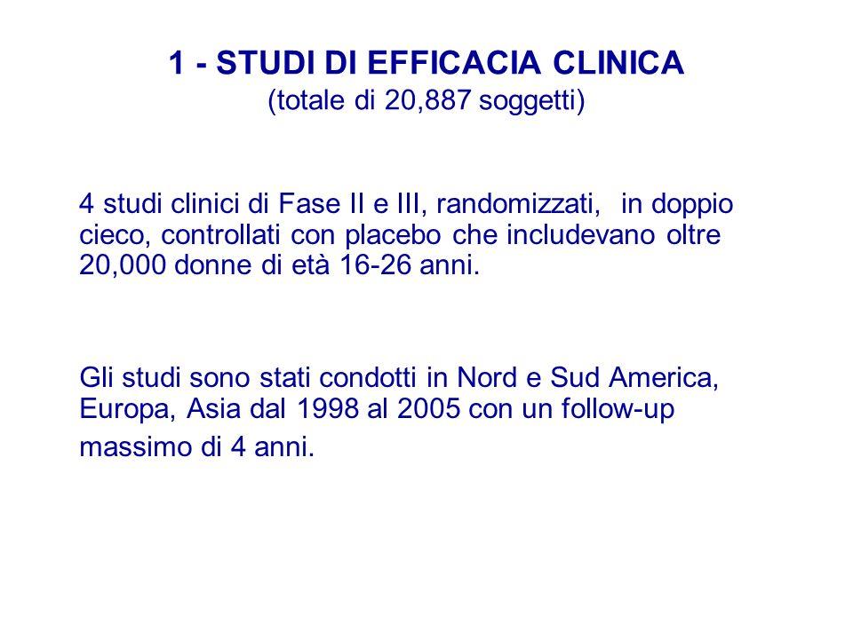 1 - STUDI DI EFFICACIA CLINICA (totale di 20,887 soggetti)