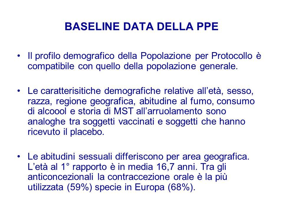 BASELINE DATA DELLA PPE