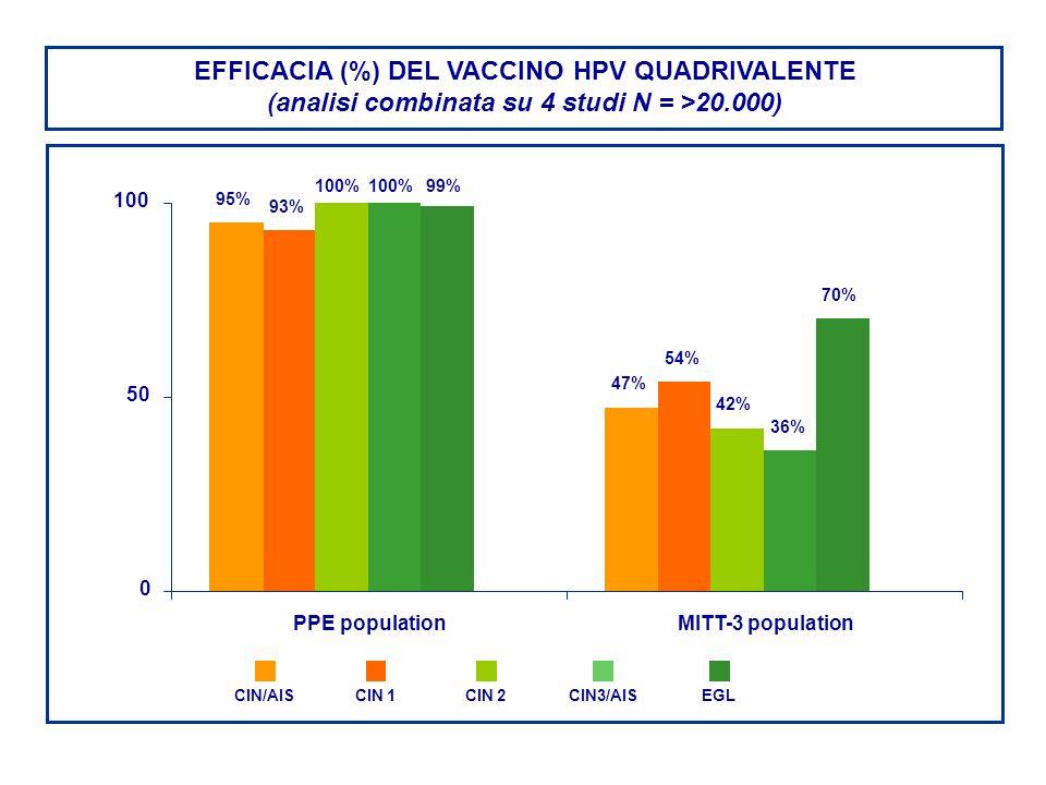 EFFICACIA (%) DEL VACCINO HPV QUADRIVALENTE