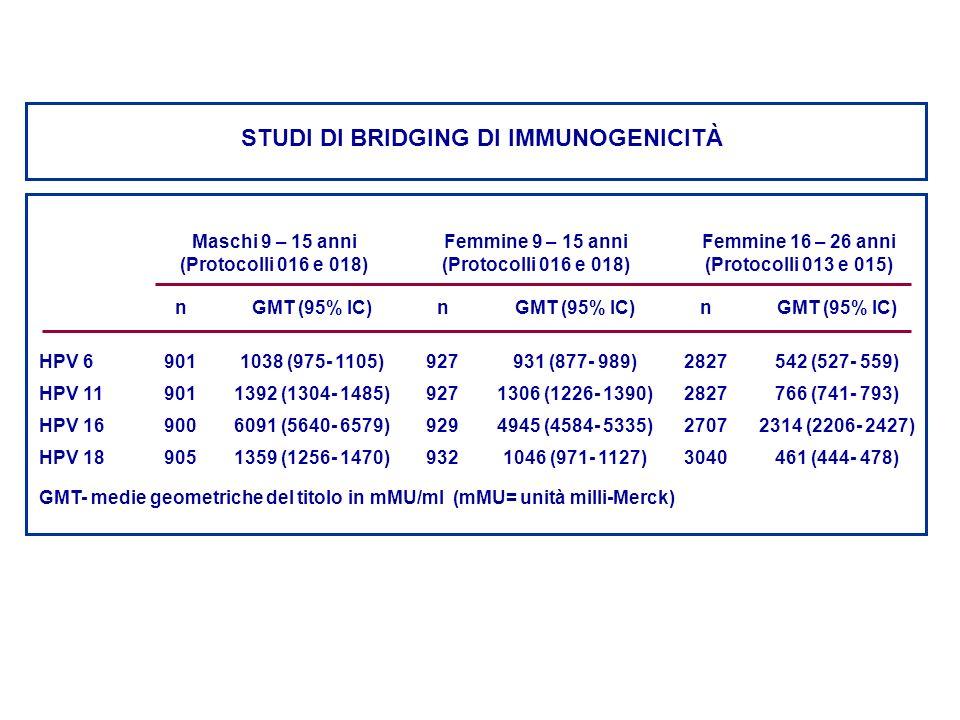 STUDI DI BRIDGING DI IMMUNOGENICITÀ