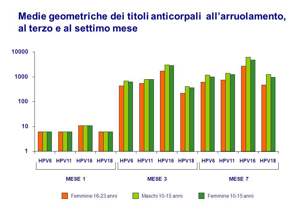 Medie geometriche dei titoli anticorpali all'arruolamento, al terzo e al settimo mese
