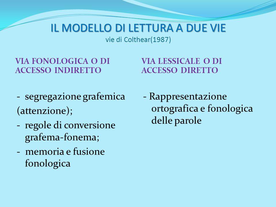 IL MODELLO DI LETTURA A DUE VIE vie di Colthear(1987)