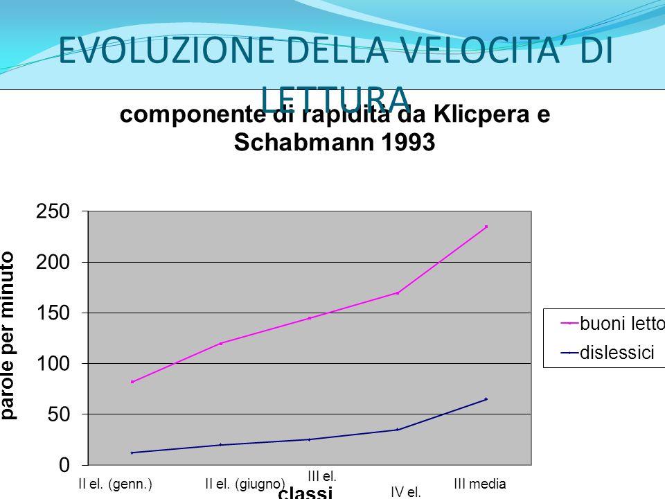 EVOLUZIONE DELLA VELOCITA' DI LETTURA