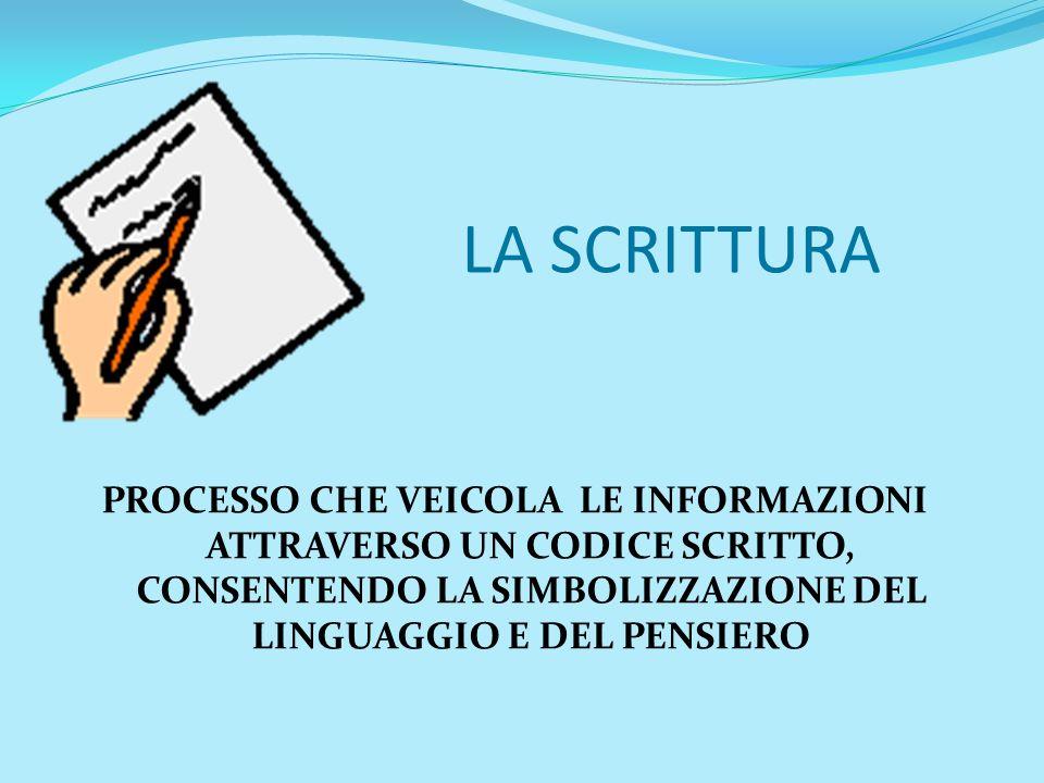 LA SCRITTURA PROCESSO CHE VEICOLA LE INFORMAZIONI ATTRAVERSO UN CODICE SCRITTO, CONSENTENDO LA SIMBOLIZZAZIONE DEL LINGUAGGIO E DEL PENSIERO.