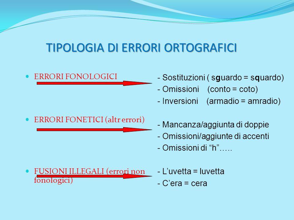 TIPOLOGIA DI ERRORI ORTOGRAFICI