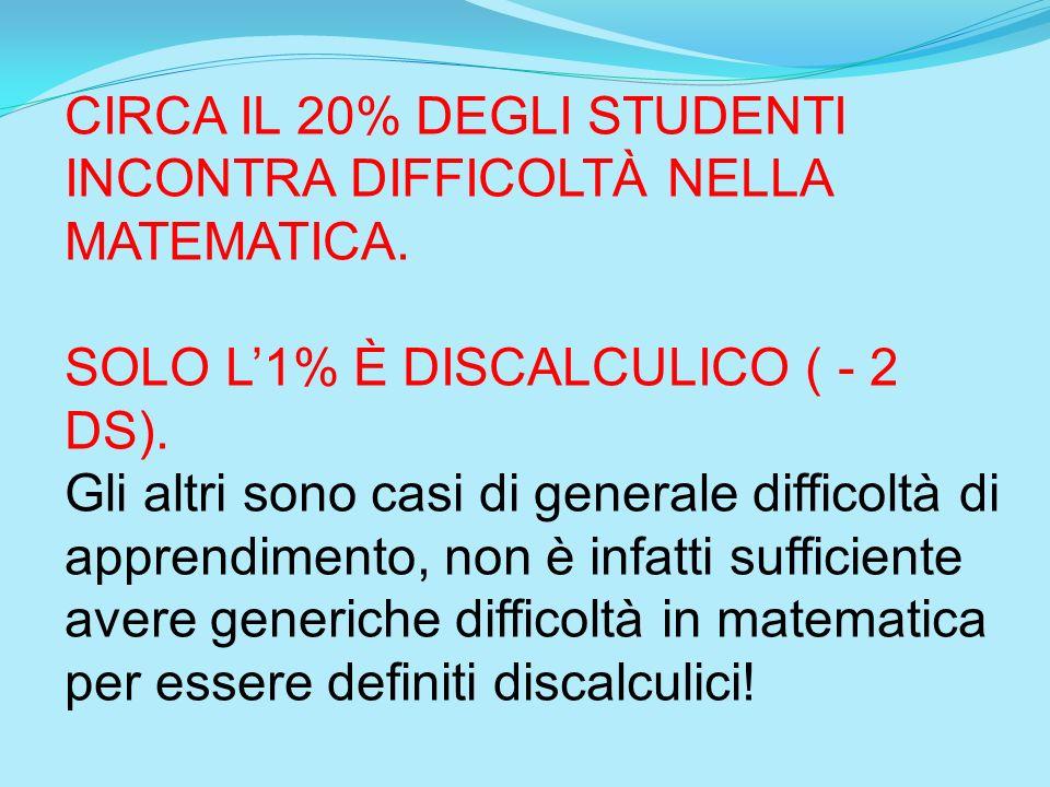 CIRCA IL 20% DEGLI STUDENTI INCONTRA DIFFICOLTÀ NELLA MATEMATICA.