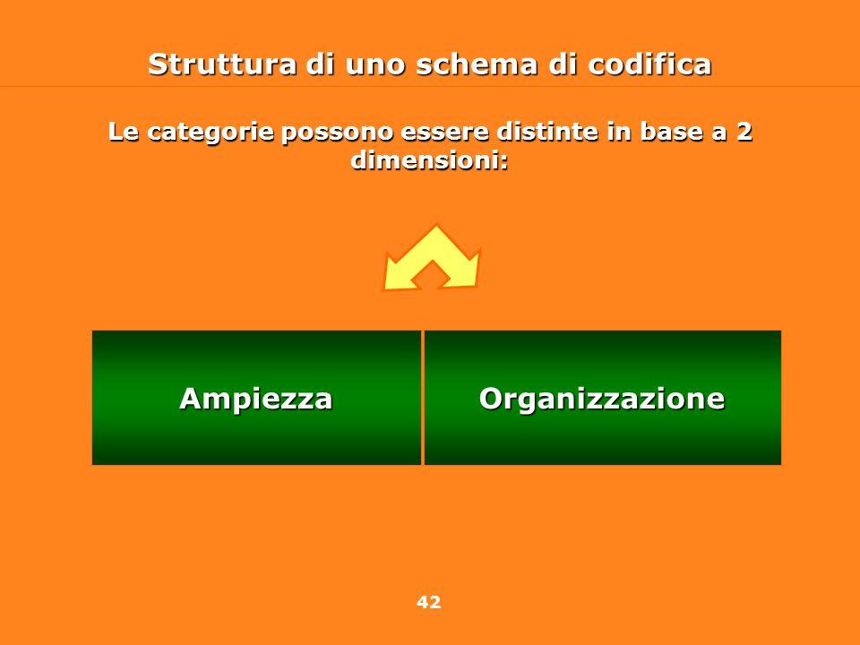 Struttura di uno schema di codifica Ampiezza Organizzazione