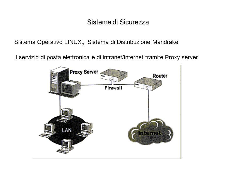 Sistema di Sicurezza Sistema Operativo LINUX, Sistema di Distribuzione Mandrake.