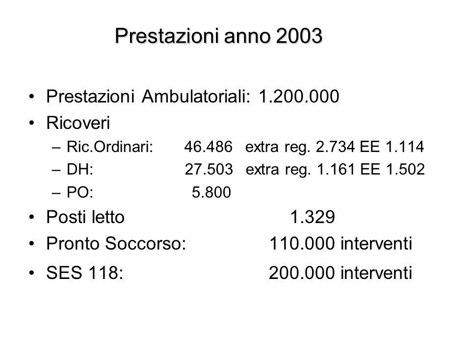 Prestazioni anno 2003 Prestazioni Ambulatoriali: 1.200.000 Ricoveri