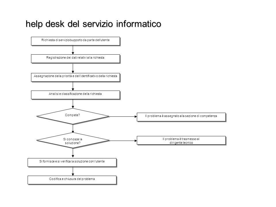 help desk del servizio informatico