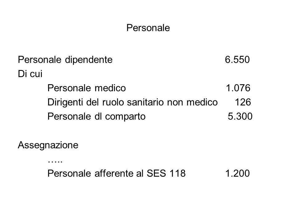 Personale Personale dipendente 6.550. Di cui. Personale medico 1.076.
