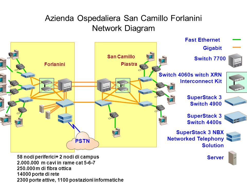 Azienda Ospedaliera San Camillo Forlanini Network Diagram