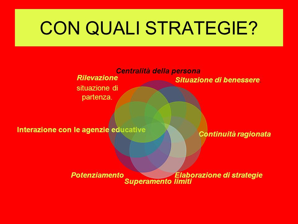 CON QUALI STRATEGIE