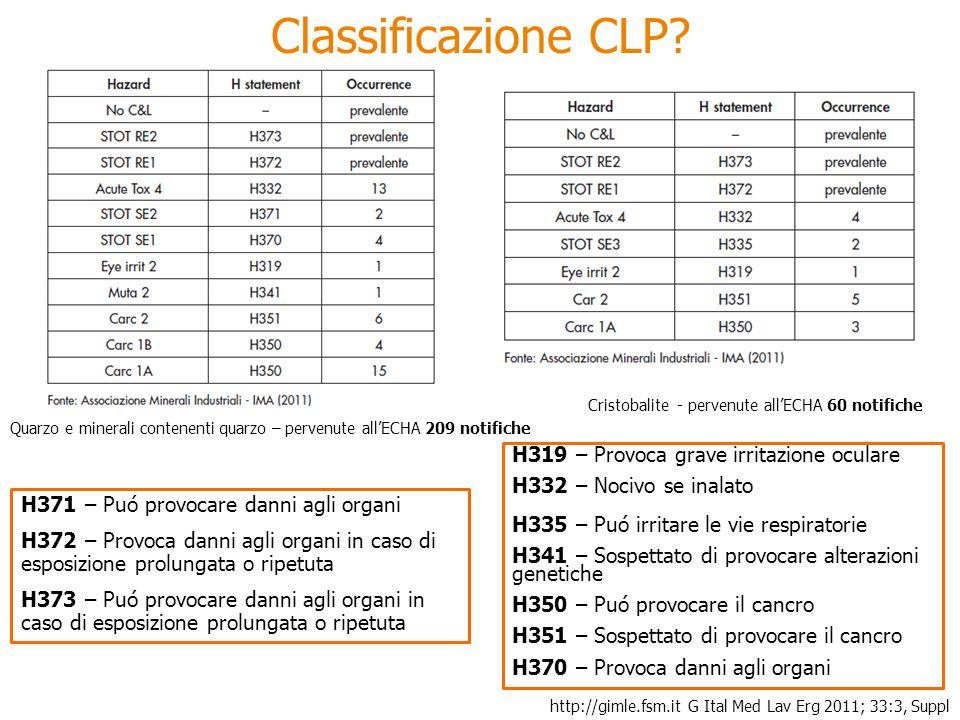 Classificazione CLP H319 – Provoca grave irritazione oculare