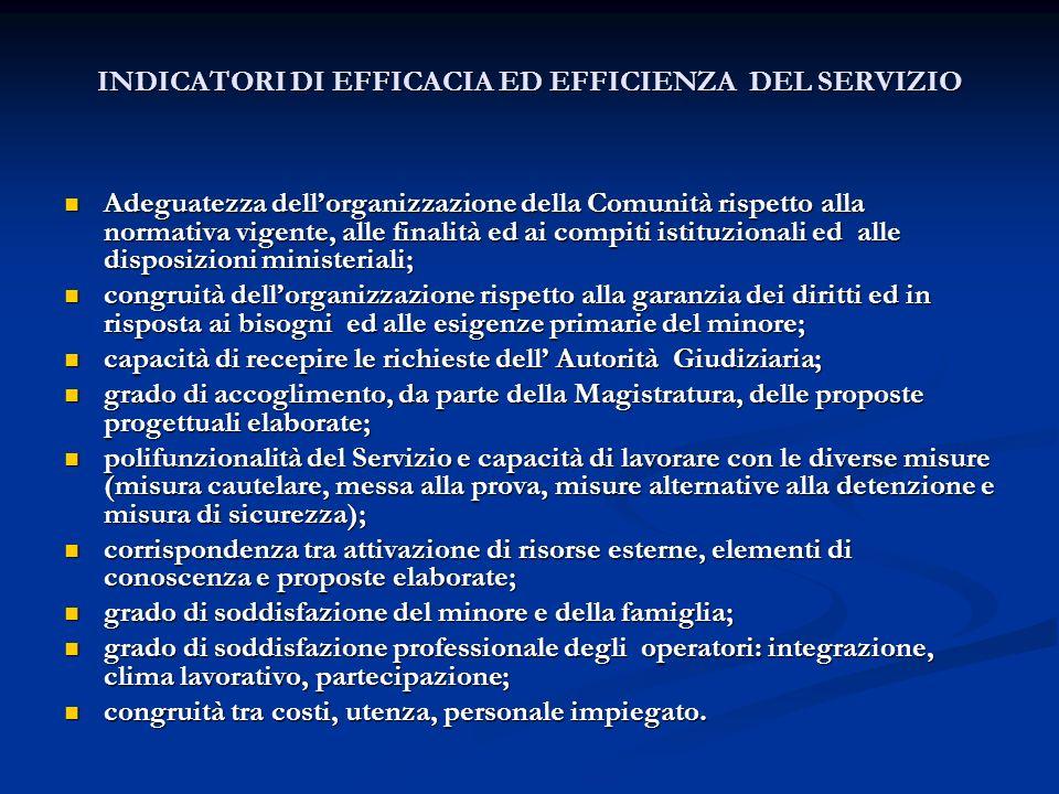 INDICATORI DI EFFICACIA ED EFFICIENZA DEL SERVIZIO