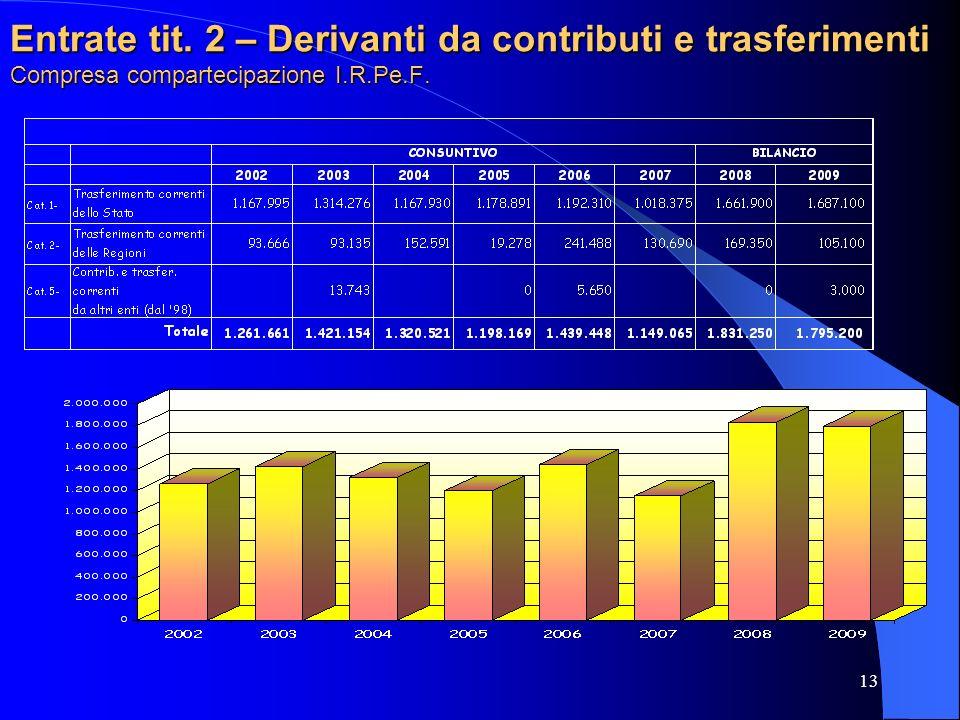 Entrate tit. 2 – Derivanti da contributi e trasferimenti Compresa compartecipazione I.R.Pe.F.