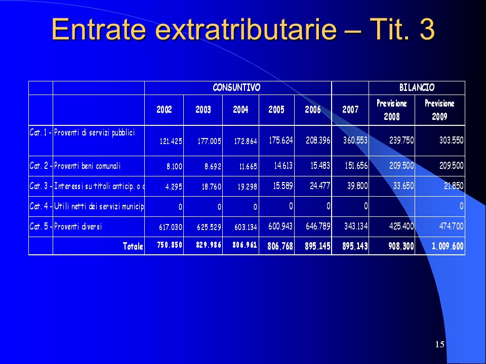 Entrate extratributarie – Tit. 3